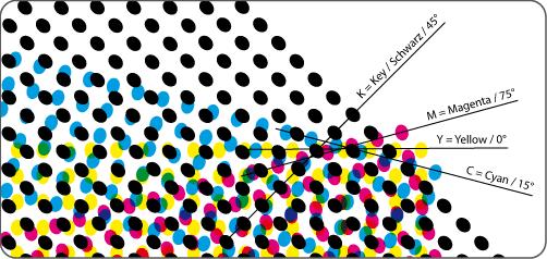Figur2_Druckraster